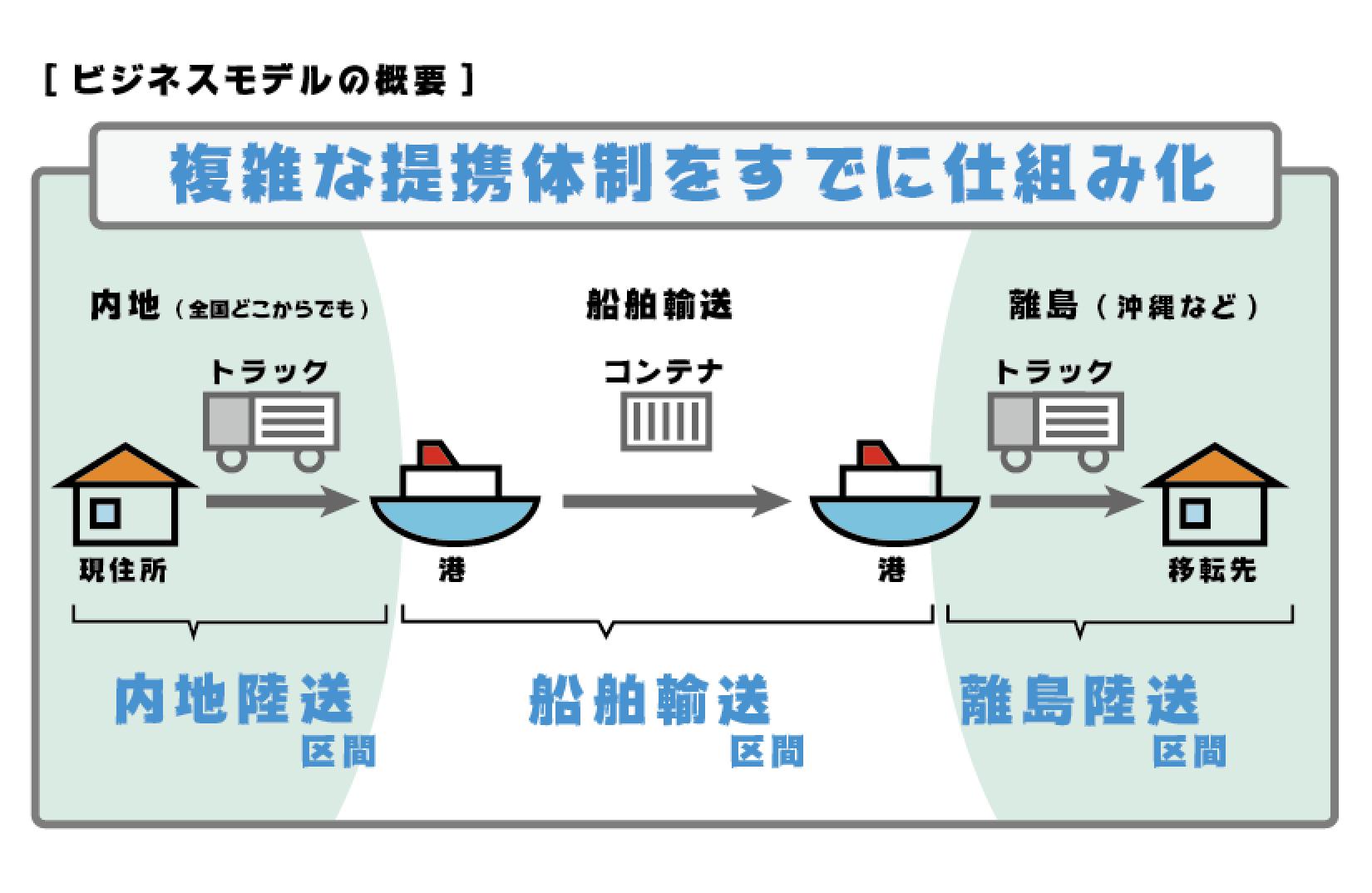 沖縄引越し便ビジネスモデル